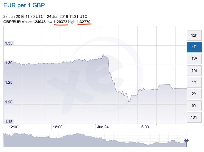 XE_com_-_GBP_EUR_Chart